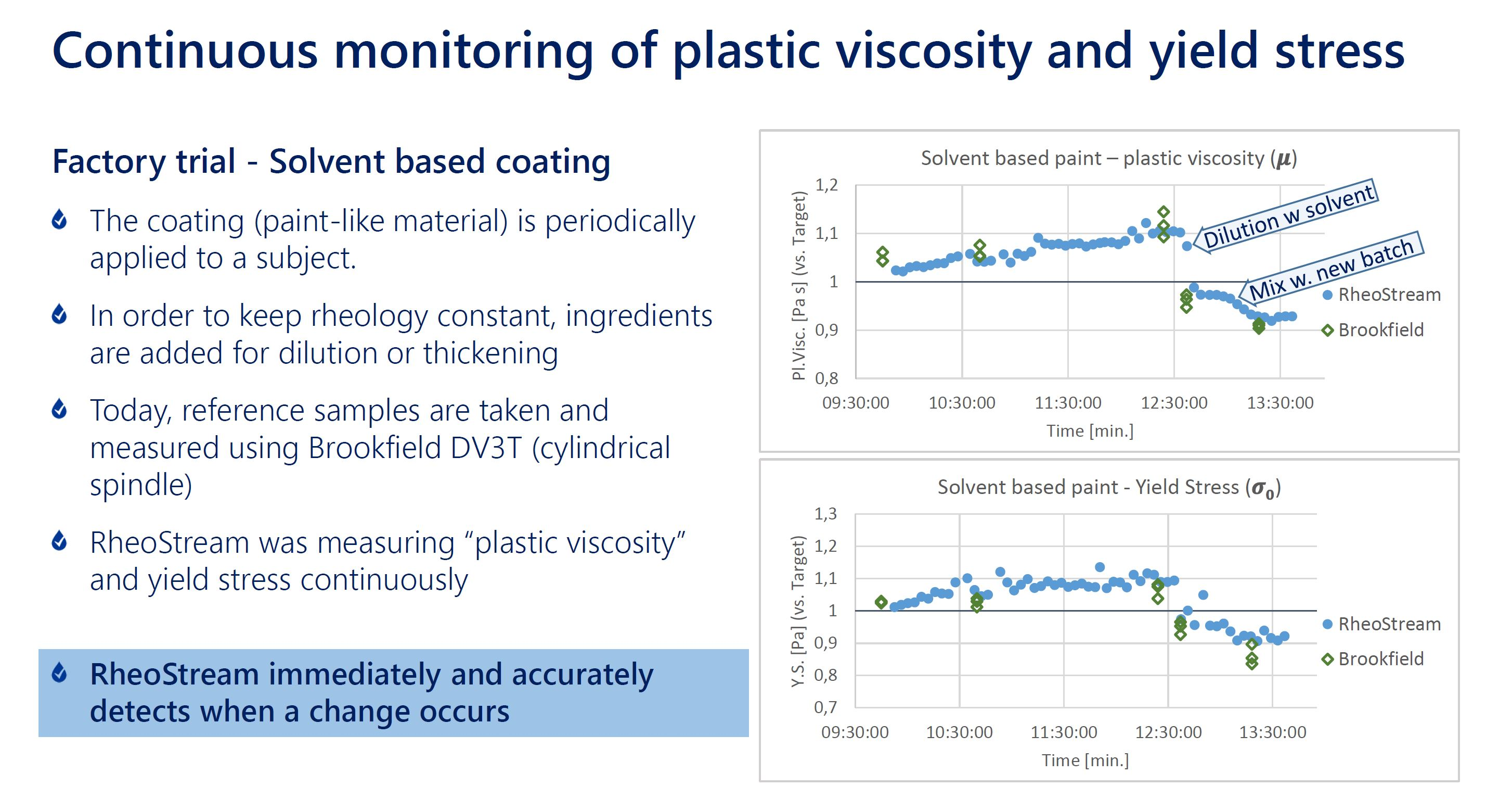 RheoStream was installed on a recirculation loop on the working tank – the  data shown in the figure shows tracking of the plastic viscosity and the  yield ...