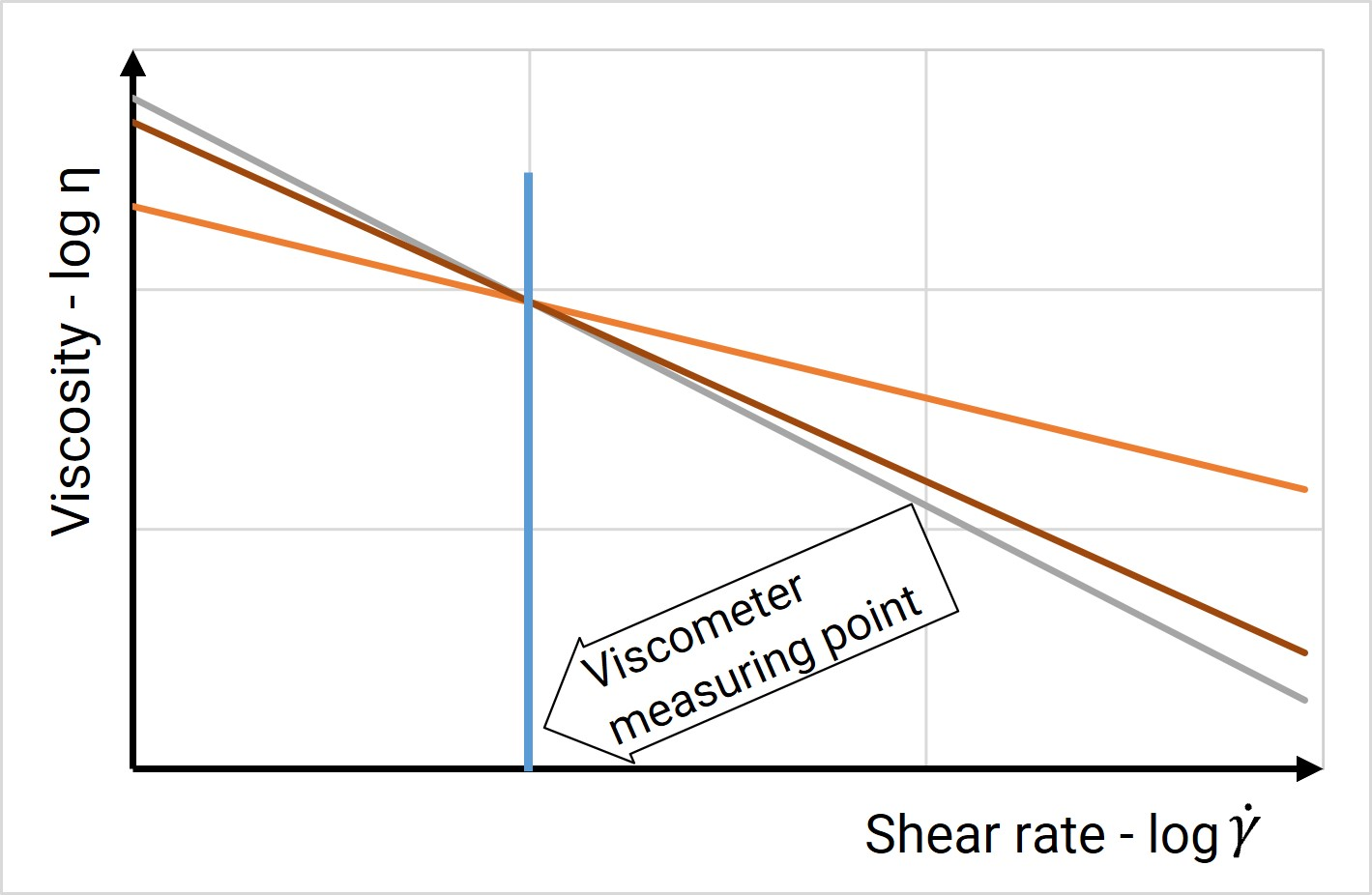 A viscometer measures viscosity at only one shear rate. The viscometer may not tell the difference between very different liquids.