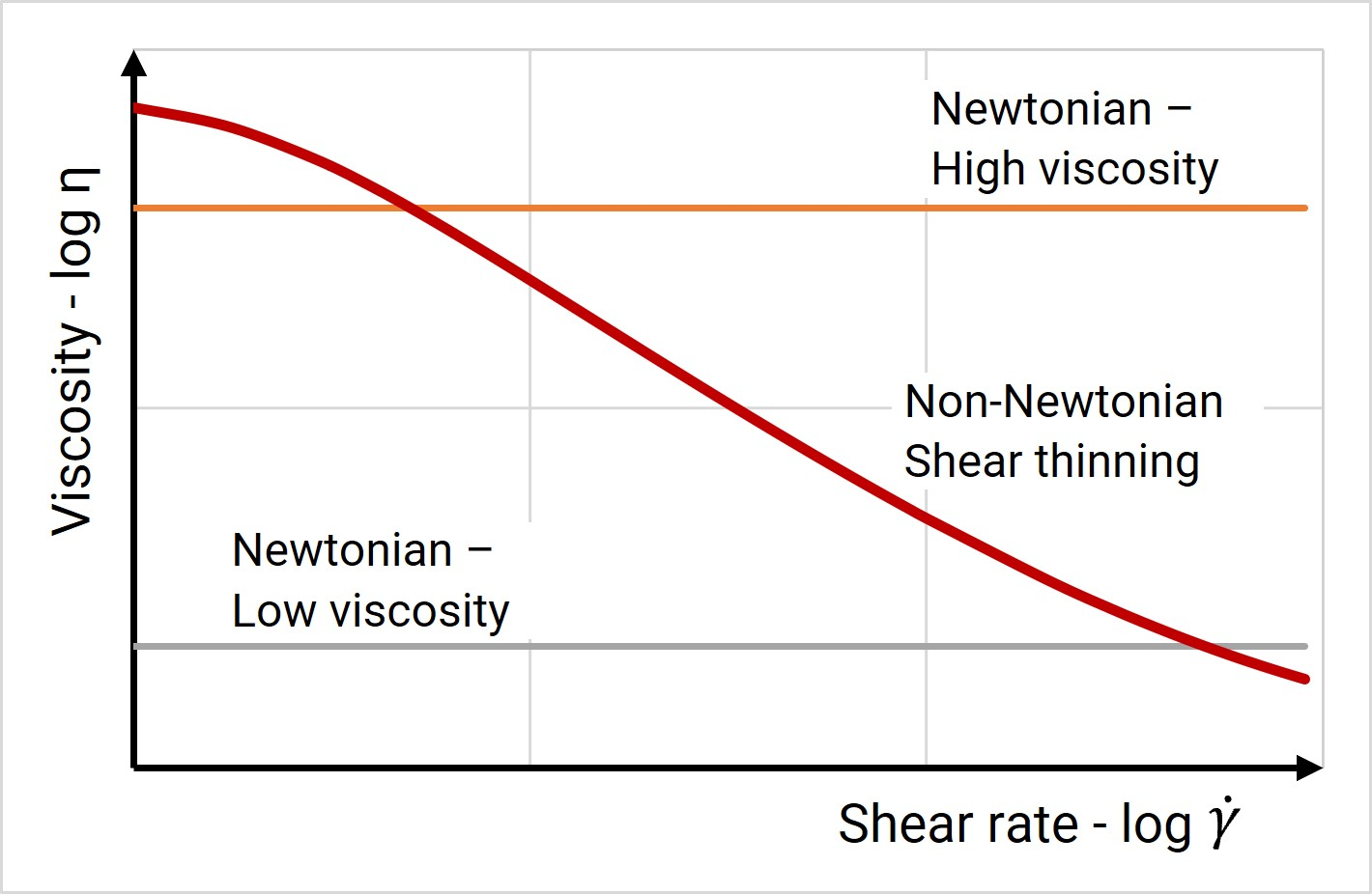 Figure 2. Newtonian liquids has the same viscosity at all shear rates. Non-newtonian do not - for instance a shear thinning liquid has lower viscosity at higher shear rate.