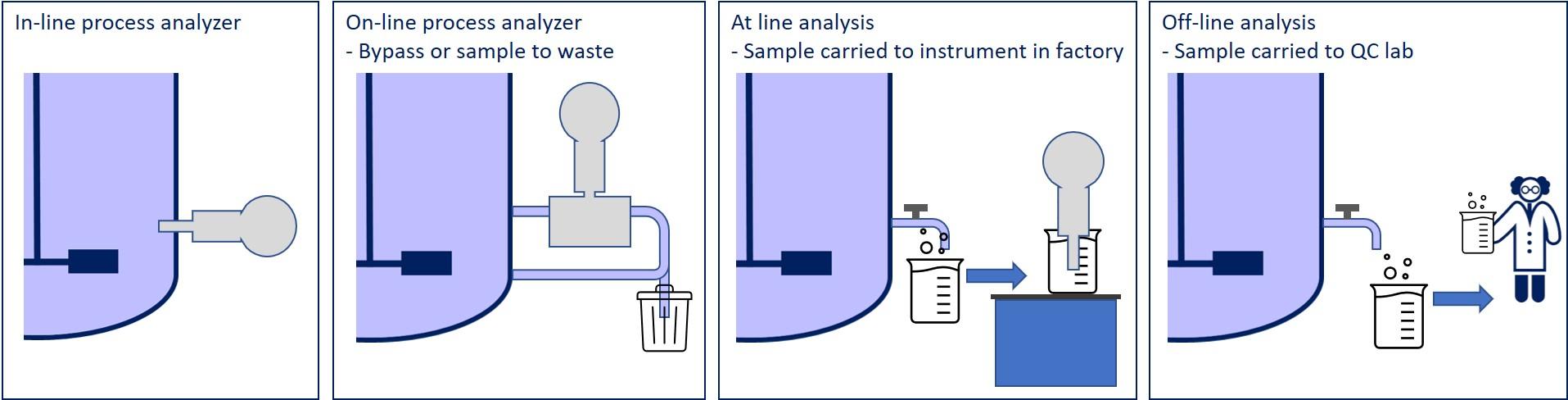 Inline & Online Measurements