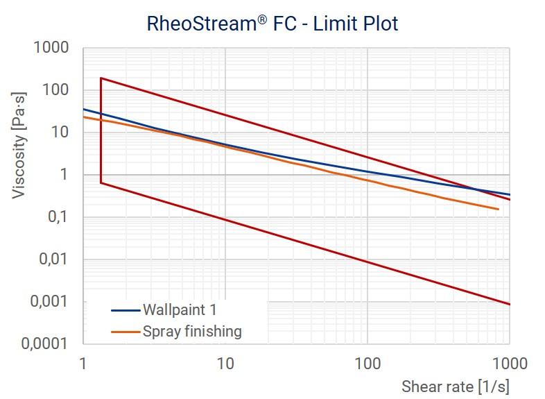 RheoStream FC - Limit Plot