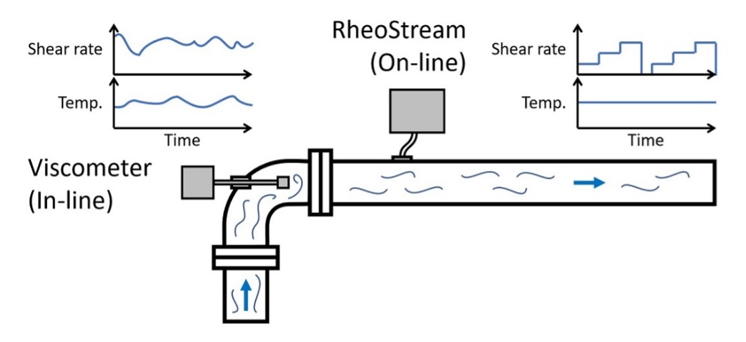 Why Temperature Control and Shear Rate Are Important When You Measure Viscosity
