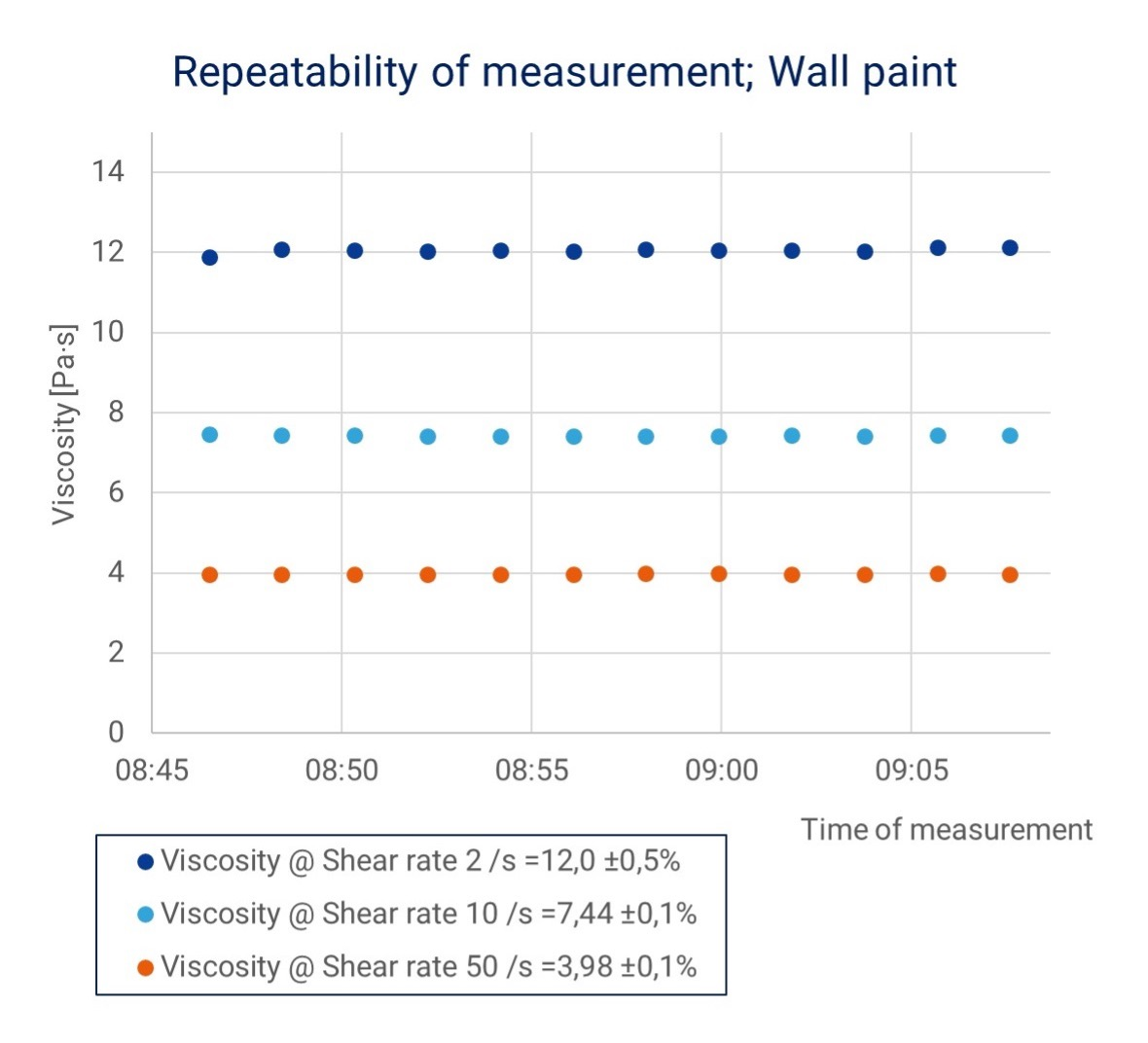 Repeatability of measurement; wall paint