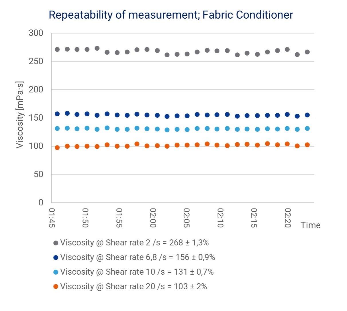 Repeatability of measurement; Fabric Conditioner
