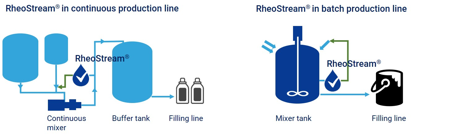 RheoStream in continuous production line and in batch production line.