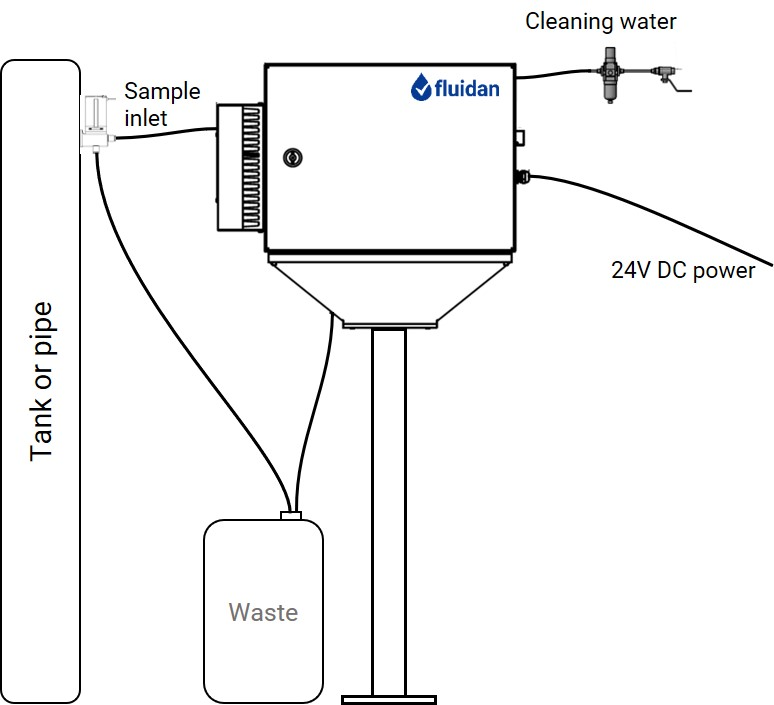 RheoStream system overview.